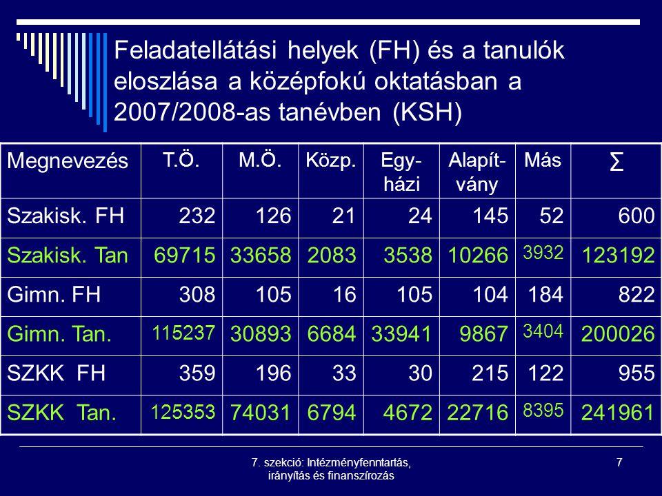7. szekció: Intézményfenntartás, irányítás és finanszírozás 7 Feladatellátási helyek (FH) és a tanulók eloszlása a középfokú oktatásban a 2007/2008-as