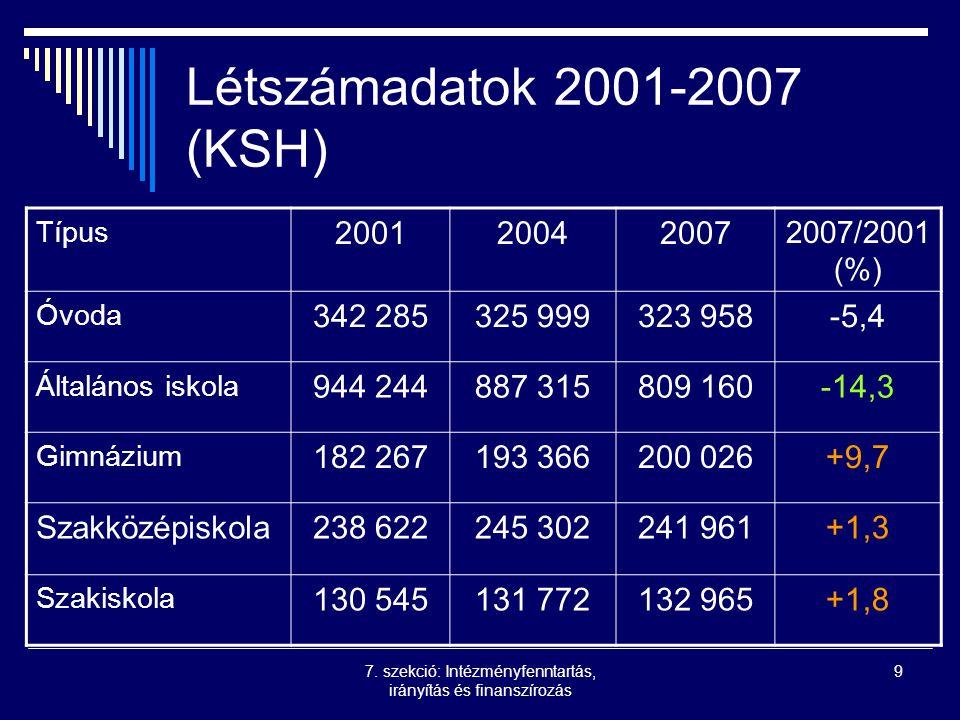 7. szekció: Intézményfenntartás, irányítás és finanszírozás 9 Létszámadatok 2001-2007 (KSH) Típus 200120042007 2007/2001 (%) Óvoda 342 285325 999323 9