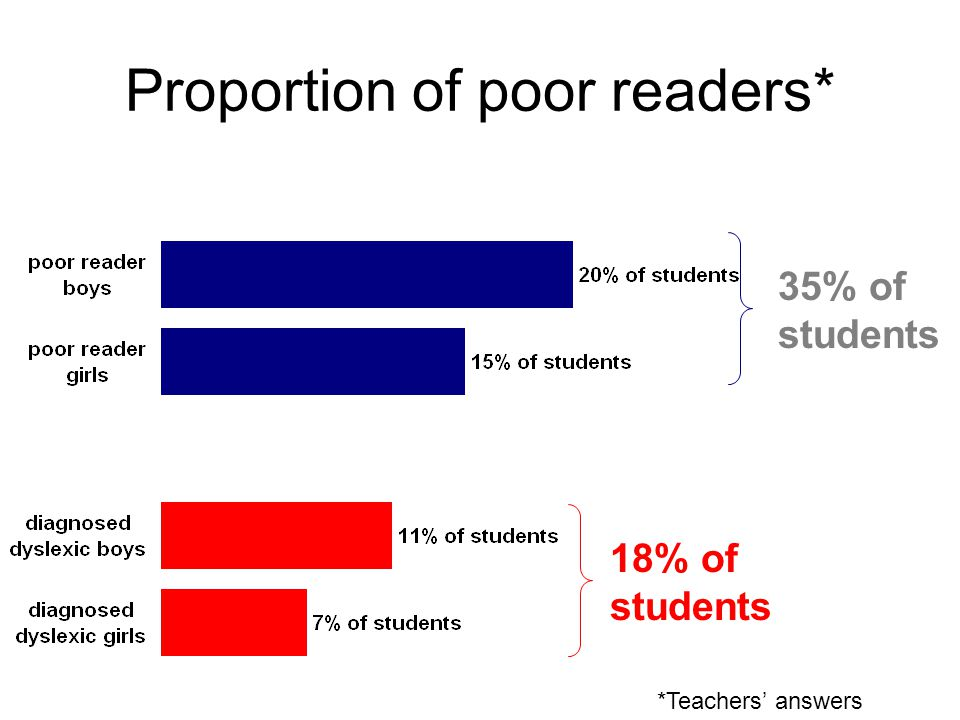 Proportion of poor readers* *Teachers' answers 35% of students 18% of students