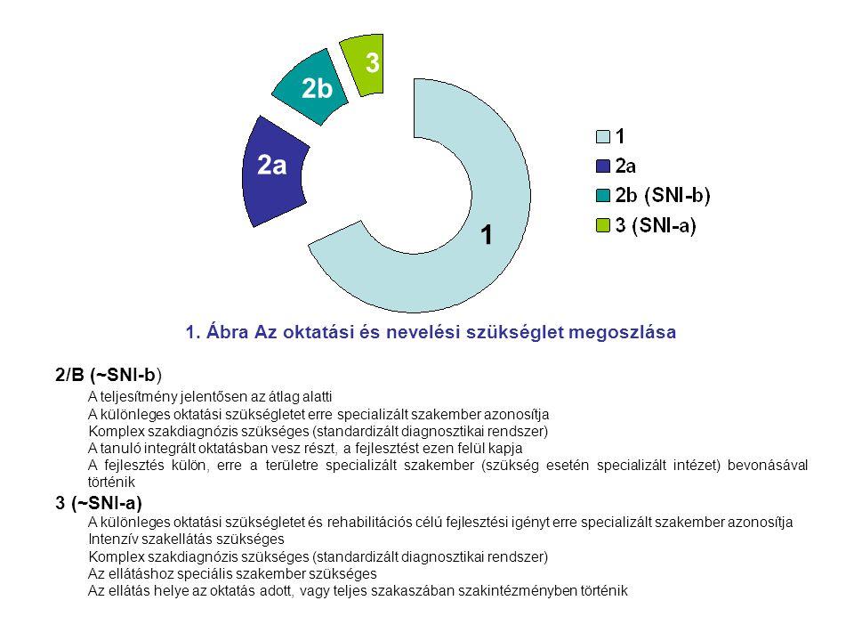 1 2a 2b 3 1. Ábra Az oktatási és nevelési szükséglet megoszlása 2/B (~SNI-b) A teljesítmény jelentősen az átlag alatti A különleges oktatási szükségle