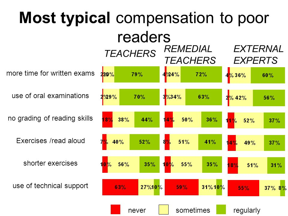 Most typical compensation to poor readers more time for written exams use of oral examinations no grading of reading skills Exercises /read aloud shorter exercises use of technical support REMEDIAL TEACHERS EXTERNAL EXPERTS TEACHERS neversometimesregularly