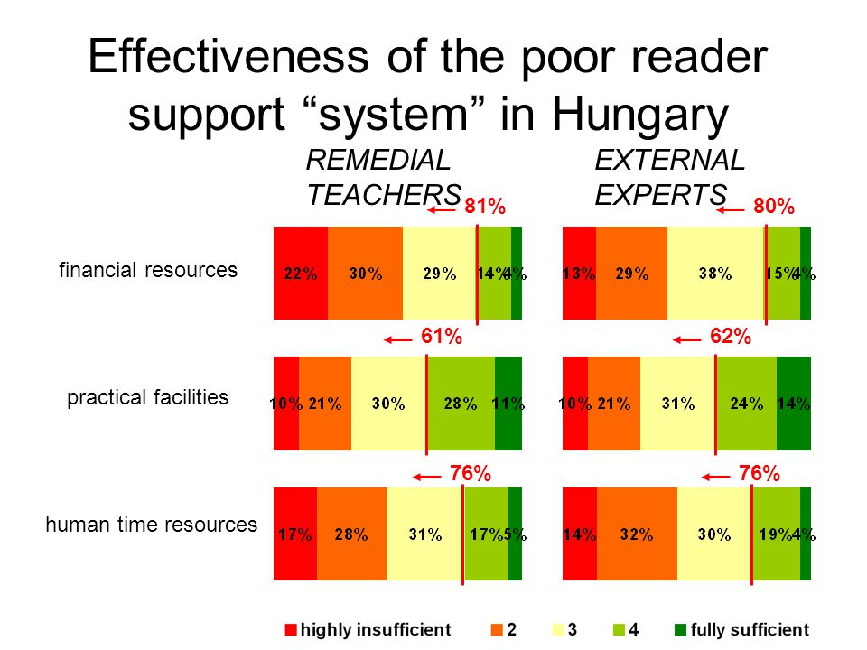 Effectiveness of the poor reader support system in Hungary 81% 61% 76% 80% 62% 76% REMEDIAL TEACHERS EXTERNAL EXPERTS financial resources practical facilities human time resources