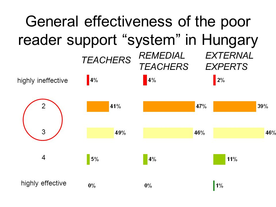 General effectiveness of the poor reader support system in Hungary highly ineffective 2 3 4 highly effective REMEDIAL TEACHERS EXTERNAL EXPERTS TEACHERS