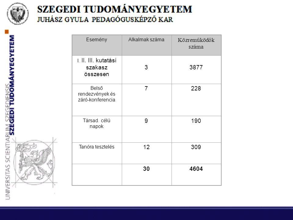 EseményAlkalmak száma Közreműködők száma I. II. III.