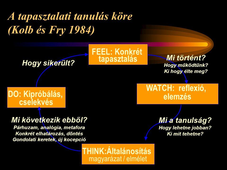 A tapasztalati tanulás köre (Kolb és Fry 1984) FEEL: Konkrét tapasztalás DO: Kipróbálás, cselekvés WATCH: reflexió, elemzés THINK:Általánosítás magyar