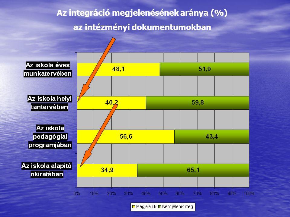 Az óvodák számaAránya (%) Az óvoda helyi nevelési programjában23367,7 Az óvoda alapító okiratában22665,7 Az óvoda éves munkatervében17250,0 A helyi közoktatásra vonatkozó esélyegyenlőségi tervben17149,7 Az óvoda minőségfejlesztési programjában14742,7 Az óvoda szervezeti és működési szabályzatában10630,8 Az óvoda által megfogalmazott küldetésnyilatkozatában, missziójában (nem hivatalos dokumentumban, honlapon, szóróanyagokban stb.) 9828,5 Az óvoda házirendjében6418,6 Nem szerepel egyikben sem4613,4 Nem válaszolt185,2 Összesen344 Kérdés: Szerepel-e a sajátos nevelési igényű gyermekek integrációjának célkitűzése az óvoda alábbi dokumentumai közül valamelyikben?
