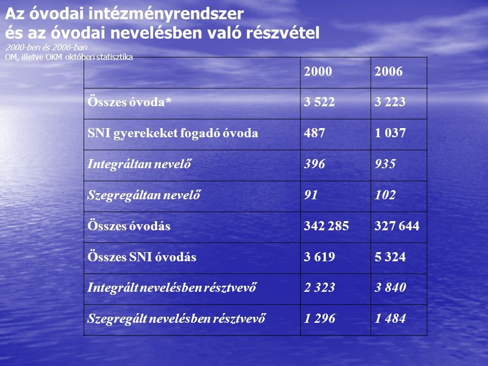 20002006 Összes óvoda*3 5223 223 SNI gyerekeket fogadó óvoda4871 037 Integráltan nevelő396935 Szegregáltan nevelő91102 Összes óvodás342 285327 644 Összes SNI óvodás3 6195 324 Integrált nevelésben résztvevő2 3233 840 Szegregált nevelésben résztvevő1 2961 484 Az óvodai intézményrendszer és az óvodai nevelésben való részvétel 2000-ben és 2006-ban OM, illetve OKM októberi statisztika