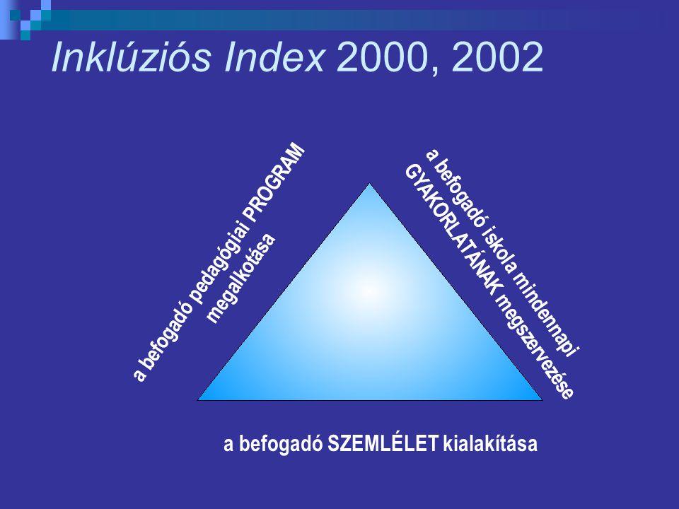 Az Index dimenziói és szakaszai A DIMENZIÓ: A befogadó iskolai SZEMLÉLET kialakítása A1.