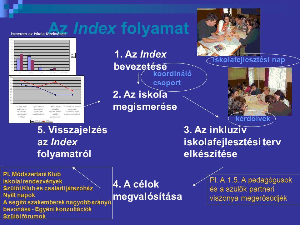 Az Index folyamat 1.Az Index bevezetése 2. Az iskola megismerése 3.