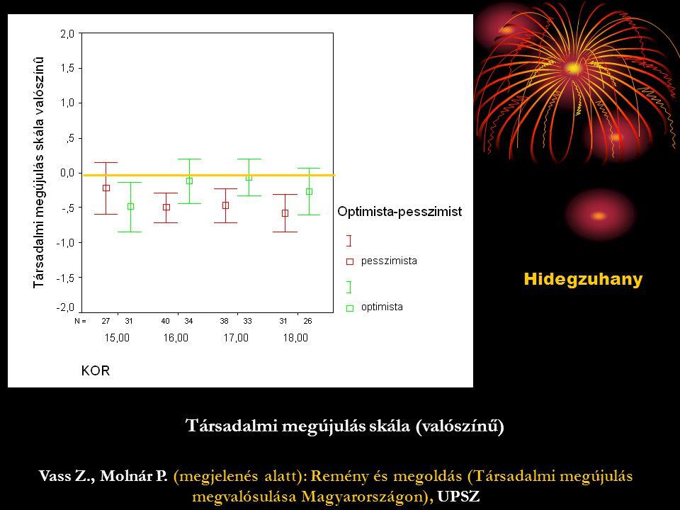 Társadalmi megújulás skála (valószínű) Hidegzuhany Vass Z., Molnár P.