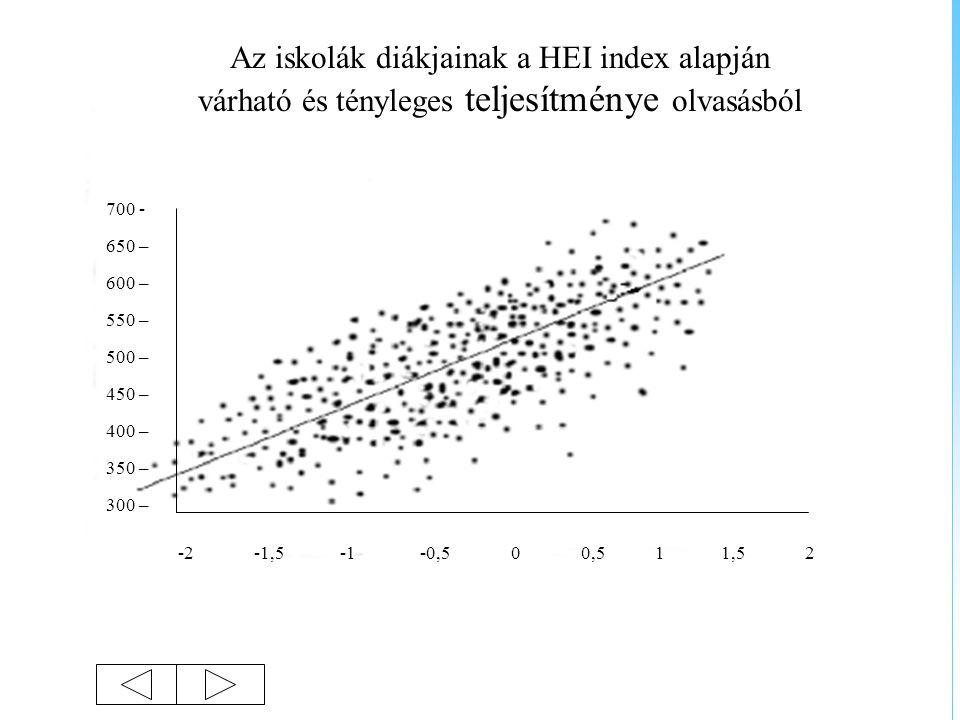 Az iskolák diákjainak a HEI index alapján várható és tényleges teljesítménye olvasásból 700 - 650 – 600 – 550 – 500 – 450 – 400 – 350 – 300 – -2 -1,5
