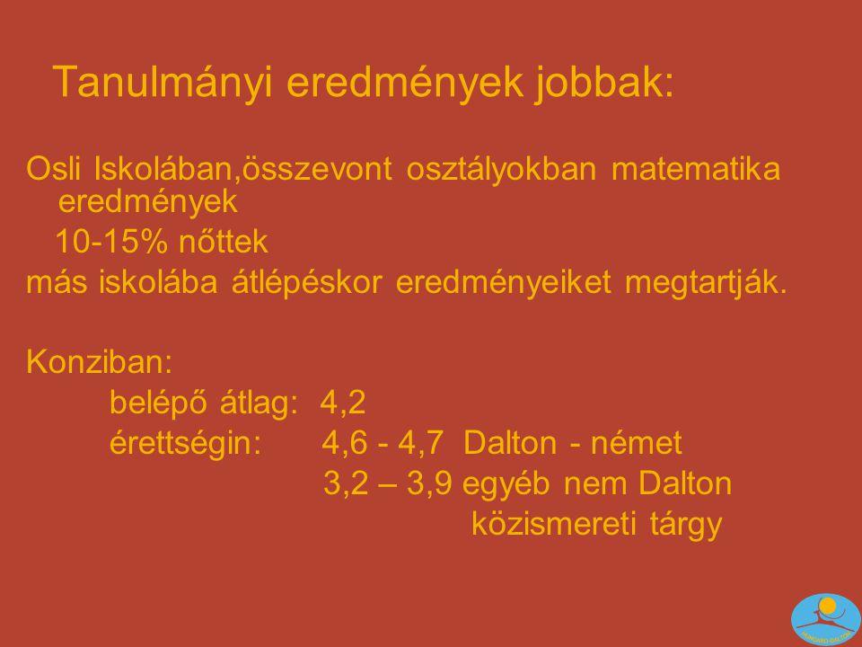 Tanulmányi eredmények jobbak: Osli Iskolában,összevont osztályokban matematika eredmények 10-15% nőttek más iskolába átlépéskor eredményeiket megtartják.