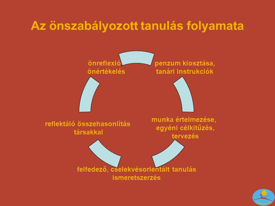 """Penzum kiosztása, tanári instrukciók Problémahelyzet felismerése """"aha élmény, meglévő tudásrendszerbe beépítés, Tanár: rövid szóbeli instrukció a célról, (mit) tananyagban elfoglalt szerep, (miért) Tartalmi feldolgozás mérföldkövei, tájékozódási pontok, kapaszkodók, vezérfonal (""""Advance Organiser )"""