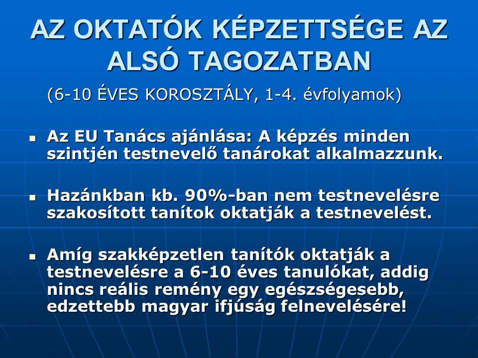 AZ OKTATÓK KÉPZETTSÉGE AZ ALSÓ TAGOZATBAN (6-10 ÉVES KOROSZTÁLY, 1-4. évfolyamok) Az EU Tanács ajánlása: A képzés minden szintjén testnevelő tanárokat