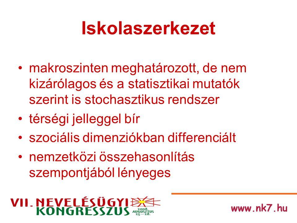 www.nk7.hu Előzményekről Az iskolaszerkezet kérdésköre az elmúlt fél évszázadban folyamatosan napirenden volt, s különösen a múlt század 70-es, 80-as éveiben került a kutatások és modellkísérletek homlokterébe, de a tényleges és átfogó szerkezeti átalakulás az elmúlt évtizedekben nem valósult meg.