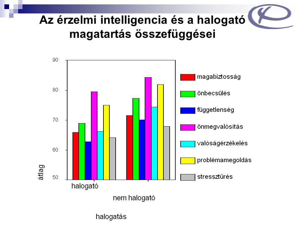 Az érzelmi intelligencia és a halogató magatartás összefüggései