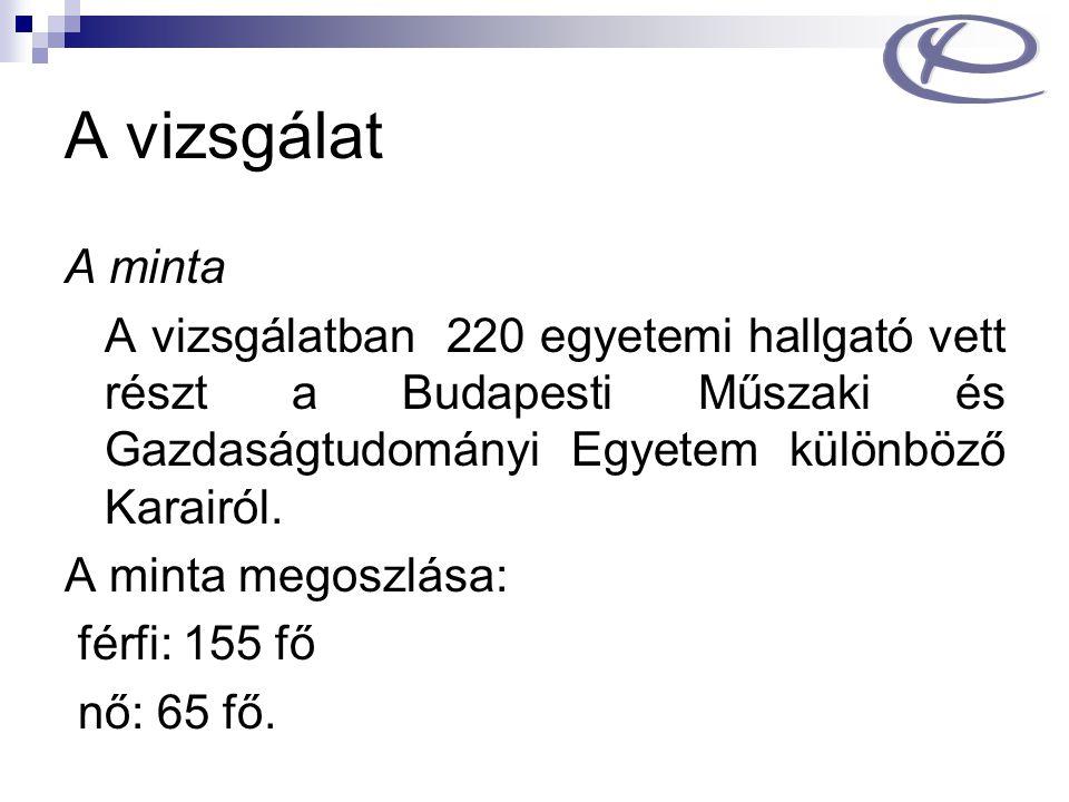 A vizsgálat A minta A vizsgálatban 220 egyetemi hallgató vett részt a Budapesti Műszaki és Gazdaságtudományi Egyetem különböző Karairól. A minta megos