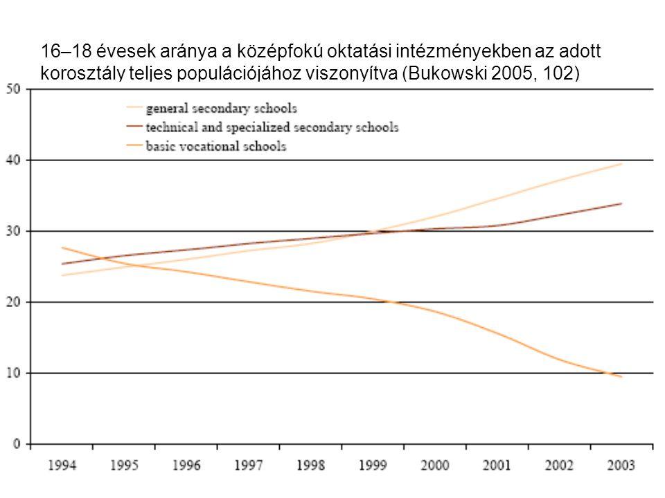 Horn DánielA lengyel rendszer10 16–18 évesek aránya a középfokú oktatási intézményekben az adott korosztály teljes populációjához viszonyítva (Bukowski 2005, 102)