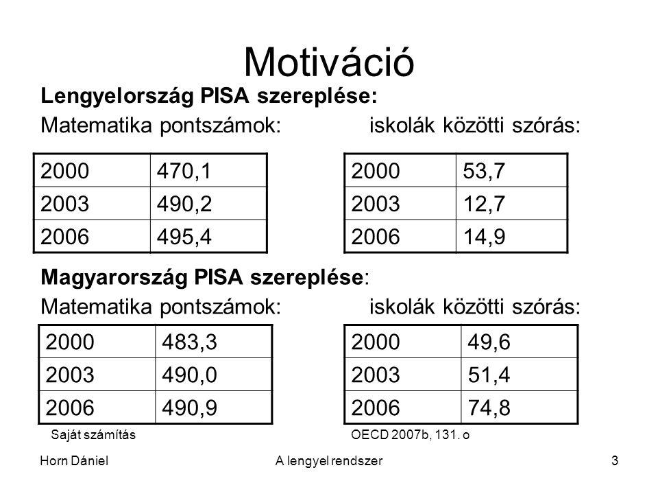 Horn DánielA lengyel rendszer3 Motiváció Lengyelország PISA szereplése: Matematika pontszámok:iskolák közötti szórás: 2000470,1 2003490,2 2006495,4 200053,7 200312,7 200614,9 Saját számításOECD 2007b, 131.