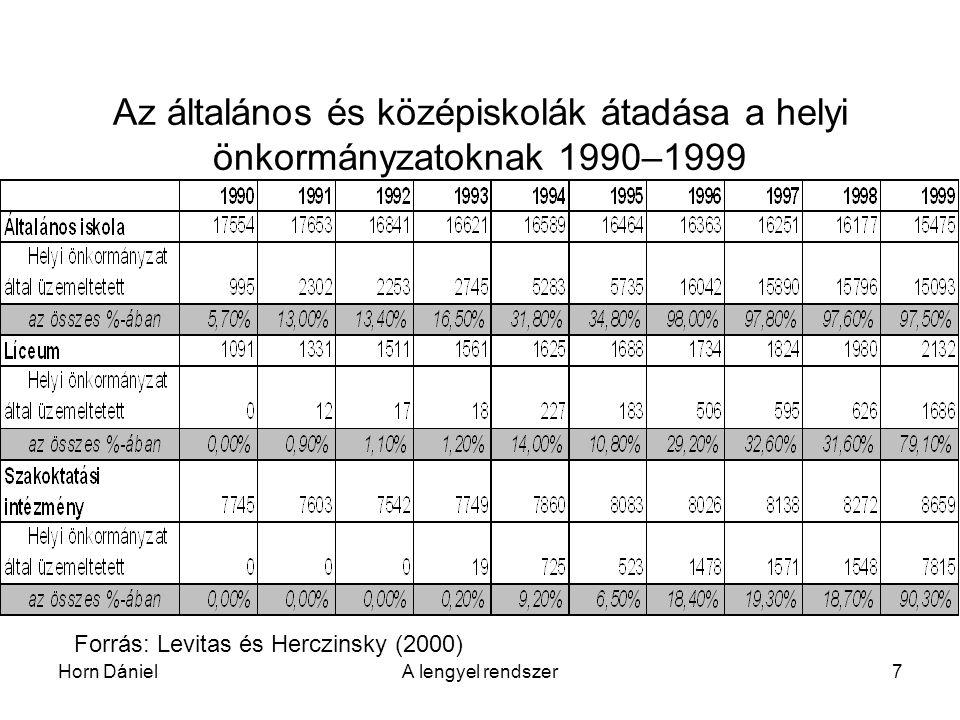 Horn DánielA lengyel rendszer7 Az általános és középiskolák átadása a helyi önkormányzatoknak 1990–1999 Forrás: Levitas és Herczinsky (2000)