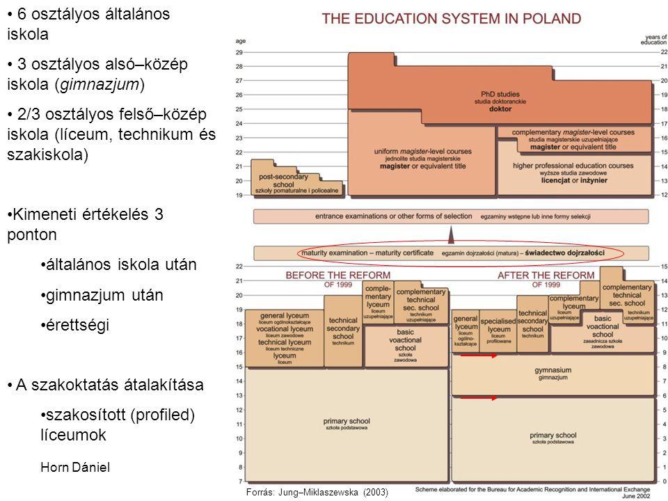 Horn DánielA lengyel rendszer9 6 osztályos általános iskola 3 osztályos alsó–közép iskola (gimnazjum) 2/3 osztályos felső–közép iskola (líceum, technikum és szakiskola) Kimeneti értékelés 3 ponton általános iskola után gimnazjum után érettségi A szakoktatás átalakítása szakosított (profiled) líceumok Forrás: Jung–Miklaszewska (2003)