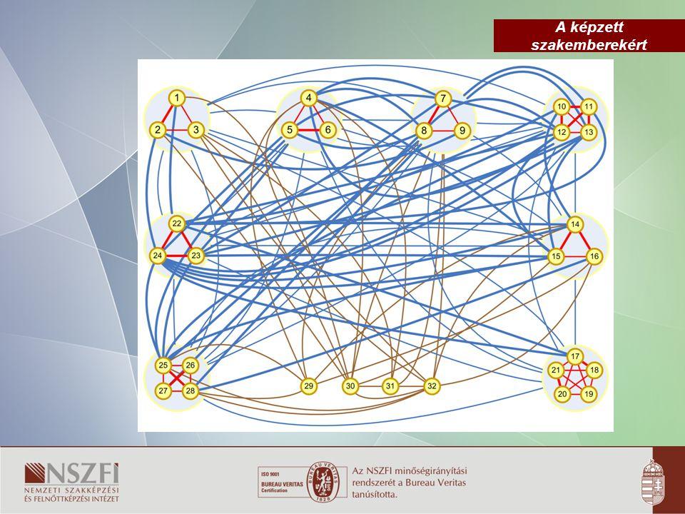 A képzett szakemberekért Intézményi stratégia  Koordináció  Hitelesség  Szolgáltatási szemlélet  Partnerség  Méltányosság  Szakmai integráció – Iskolai rendszerű képzések – Iskolarendszeren kívüli képzések – Szociális képzések – Felnőttképzések