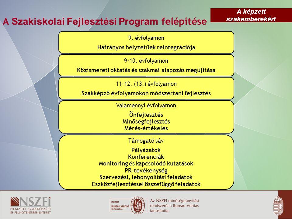 A Szakiskolai Fejlesztési Program felépítése 9.