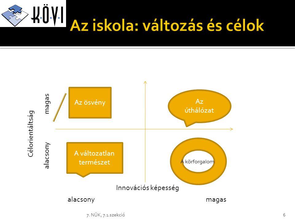 6 Innovációs képesség Célorientáltság A változatlan természet Az ösvény A körforgalom Az úthálózat alacsonymagas alacsony