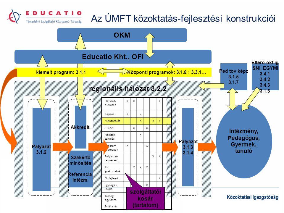 Intézmény, Pedagógus, Gyermek, tanuló regionális hálózat 3.2.2 Pályázat 3.1.2 Akkredit. OKM Educatio Kht., OFI Az ÚMFT közoktatás-fejlesztési konstruk
