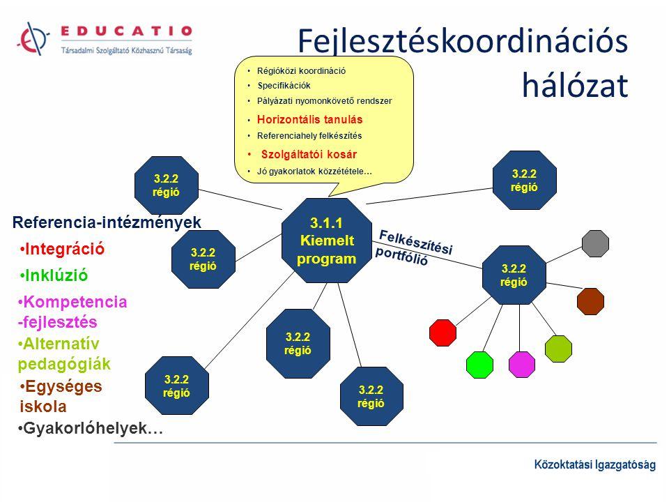 Fejlesztéskoordinációs hálózat 3.1.1 Kiemelt program 3.2.2 régió 3.2.2 régió 3.2.2 régió 3.2.2 régió 3.2.2 régió 3.2.2 régió 3.2.2 régió Régióközi koo