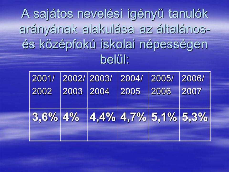A sajátos nevelési igényű tanulók arányának alakulása az általános- és középfokú iskolai népességen belül: 2001/20022002/20032003/20042004/20052005/20062006/2007 3,6%4%4,4%4,7%5,1%5,3%