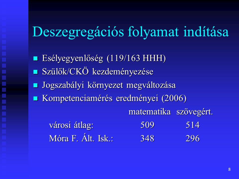 8 Deszegregációs folyamat indítása Esélyegyenlőség (119/163 HHH) Esélyegyenlőség (119/163 HHH) Szülők/CKÖ kezdeményezése Szülők/CKÖ kezdeményezése Jogszabályi környezet megváltozása Jogszabályi környezet megváltozása Kompetenciamérés eredményei (2006) Kompetenciamérés eredményei (2006) matematikaszövegért.