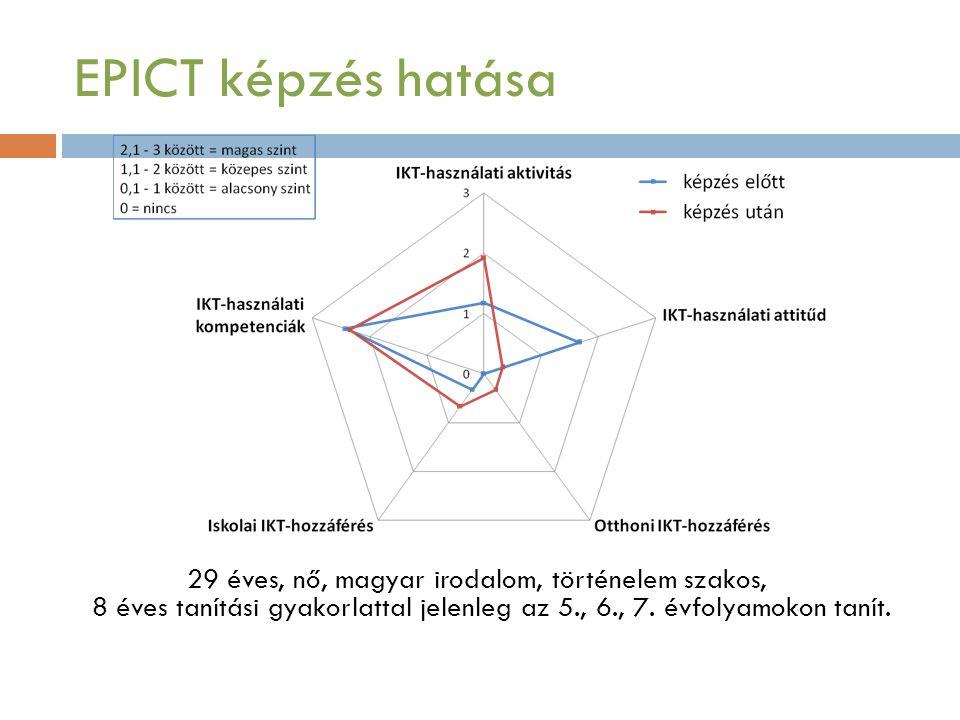 EPICT képzés hatása 29 éves, nő, magyar irodalom, történelem szakos, 8 éves tanítási gyakorlattal jelenleg az 5., 6., 7.