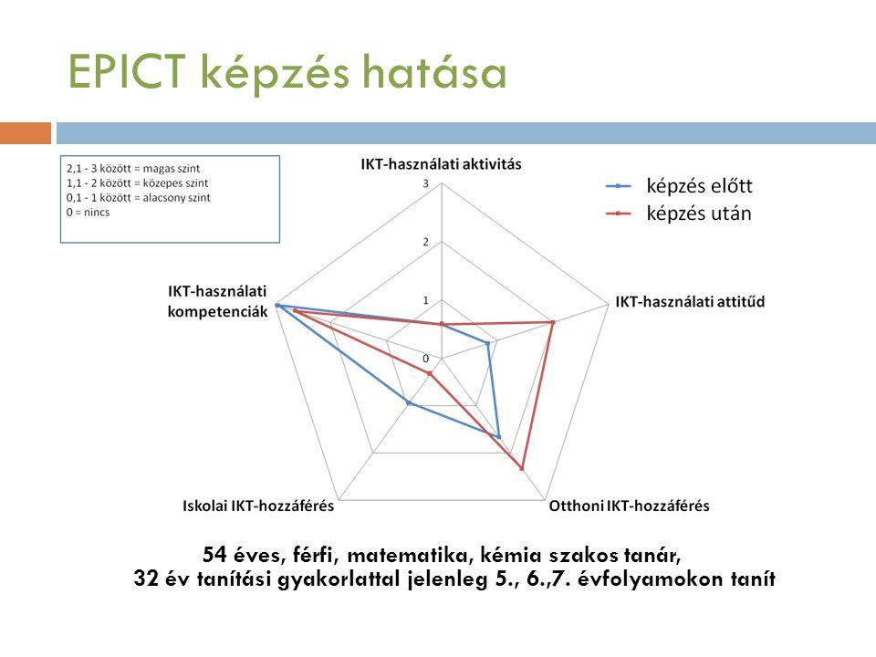 EPICT képzés hatása 54 éves, férfi, matematika, kémia szakos tanár, 32 év tanítási gyakorlattal jelenleg 5., 6.,7.