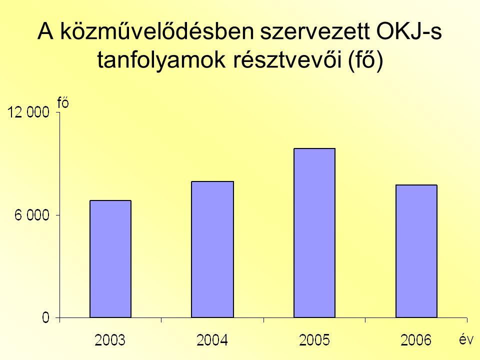 A közművelődésben szervezett OKJ-s tanfolyamok résztvevői (fő)