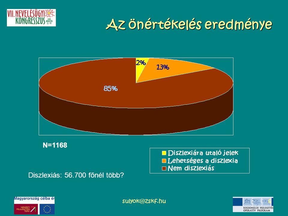 sulyok@zskf.hu6 Az önértékelés eredménye N=1168 Diszlexiás: 56.700 főnél több?