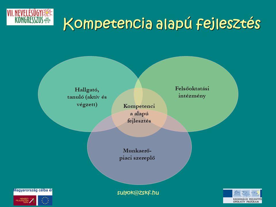sulyok@zskf.hu9 Kompetencia alapú fejlesztés Hallgató, tanuló (aktív és végzett) Felsőoktatási intézmény Munkaerő- piaci szereplő Kompetenci a alapú f