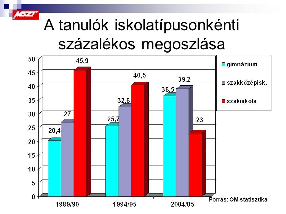új moduláris OKJ új szakmai és vizsgakövetelmények új központi programok új vizsgáztatási szabályzat Tartalmi változások a szakképzésben