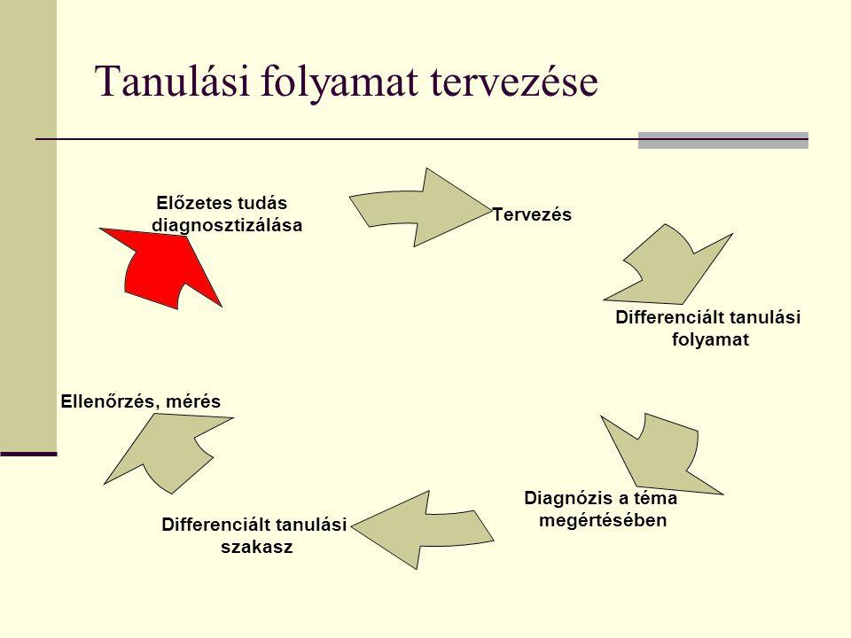 Tanulási folyamat tervezése Tervezés Differenciált tanulási folyamat Diagnózis a téma megértésében Differenciált tanulási szakasz Ellenőrzés, mérés Előzetes tudás diagnosztizálása