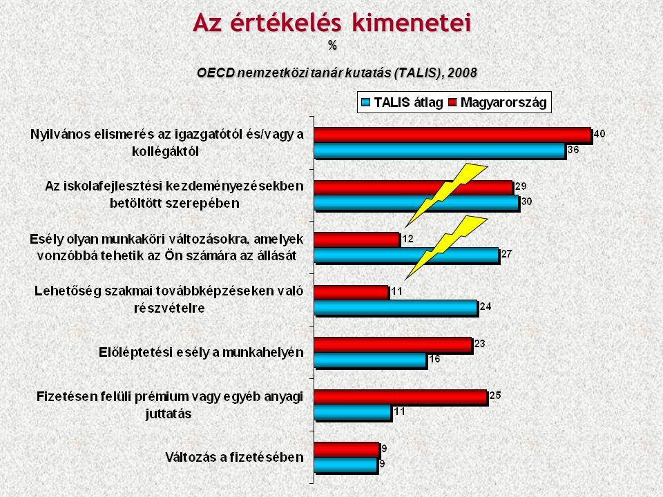 Az értékelés kimenetei % OECD nemzetközi tanár kutatás (TALIS), 2008