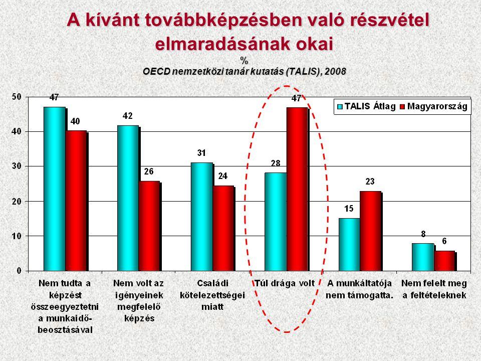 Az egyetemi végzettségű és főiskolai végzettségű pedagógusok bruttó keresete az azonos végzettségű diplomások keresetének arányában, gyakorlati idő szerint 2009 % Forrás: Varga Júlia számításai az ÁFSZ Bértarifa felvételek adatainak felhasználásával