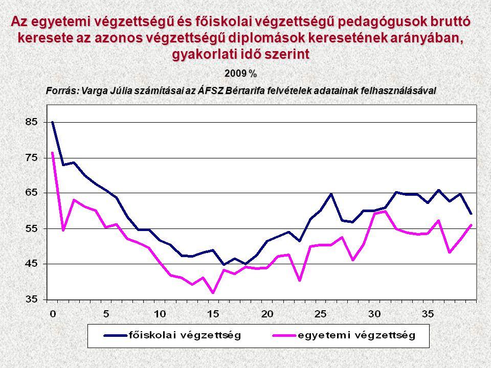 """Pedagógusok munkaterhelése Forrás: """"Pedagógus 2010 kutatás, TÁRKI-TUDOK A magyart pedagógusok teljes heti munkaideje a nemzetközi átlag körül van (heti 51 óra) A pedagógusok mégis a második legnagyobb problémának a munkaterhelést érzik."""