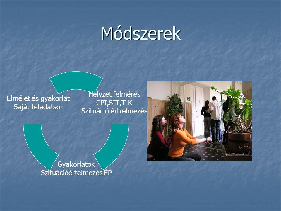 Módszerek Helyzet felmérés CPI,SIT,T-K Szituáció értrelmezés Gyakorlatok Szituációértelmezés ÉP Elmélet és gyakorlat Saját feladatsor