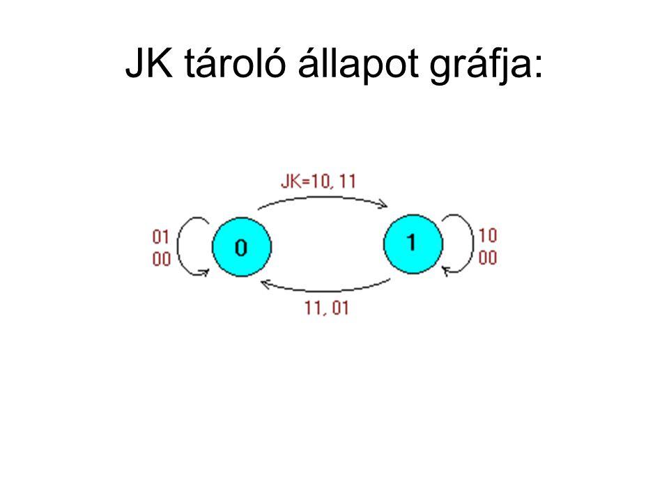 JK tároló állapot gráfja: