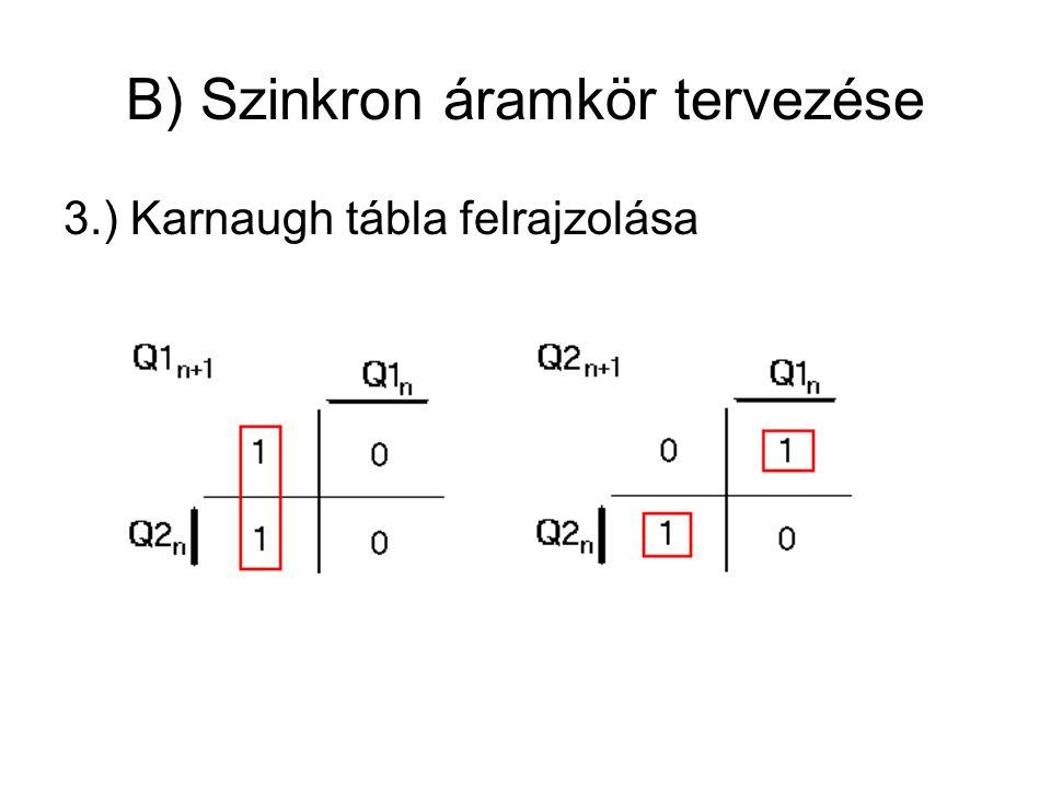 B) Szinkron áramkör tervezése 3.) Karnaugh tábla felrajzolása