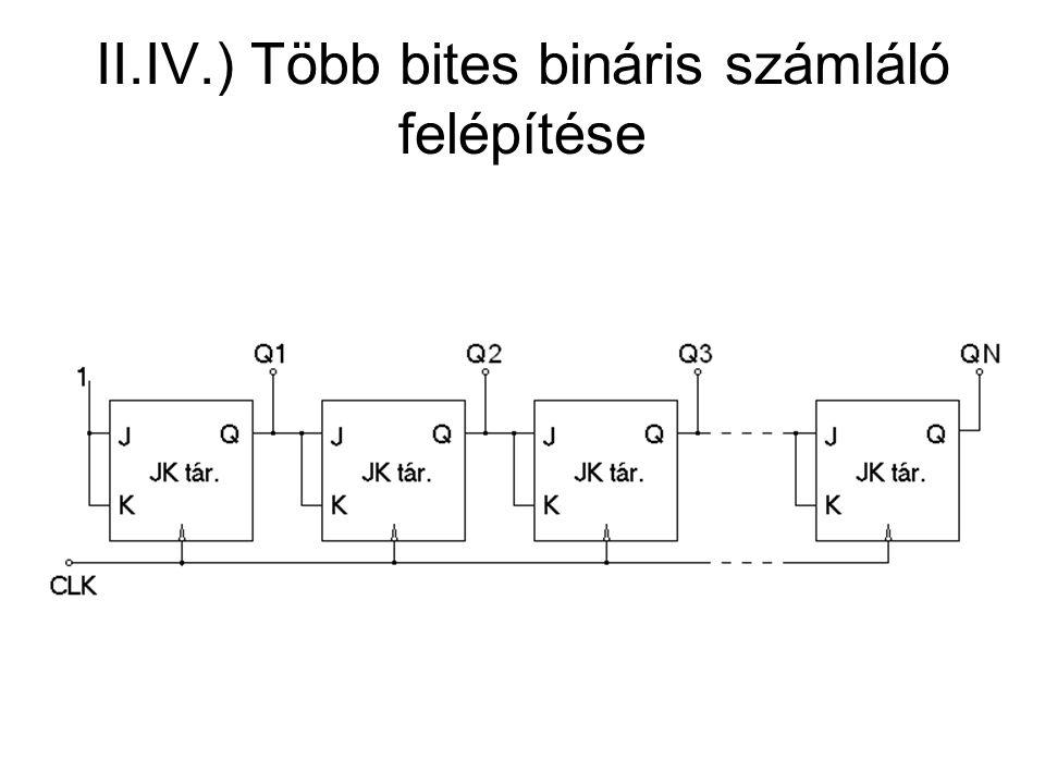 II.IV.) Több bites bináris számláló felépítése