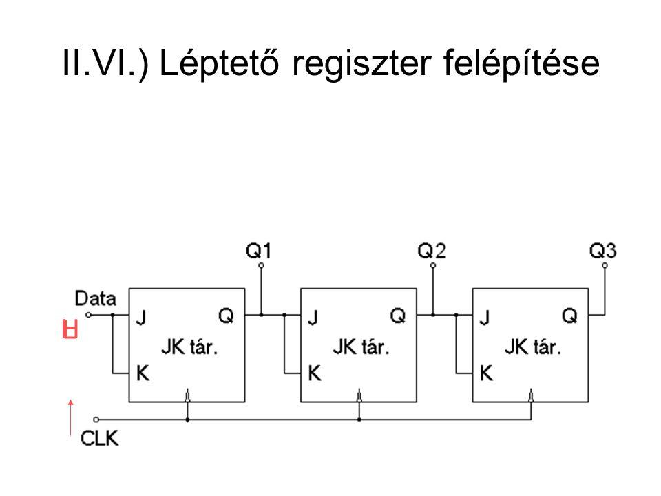 II.VI.) Léptető regiszter felépítése HH L