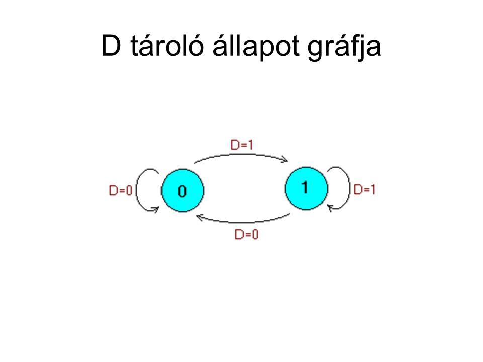 D tároló állapot gráfja