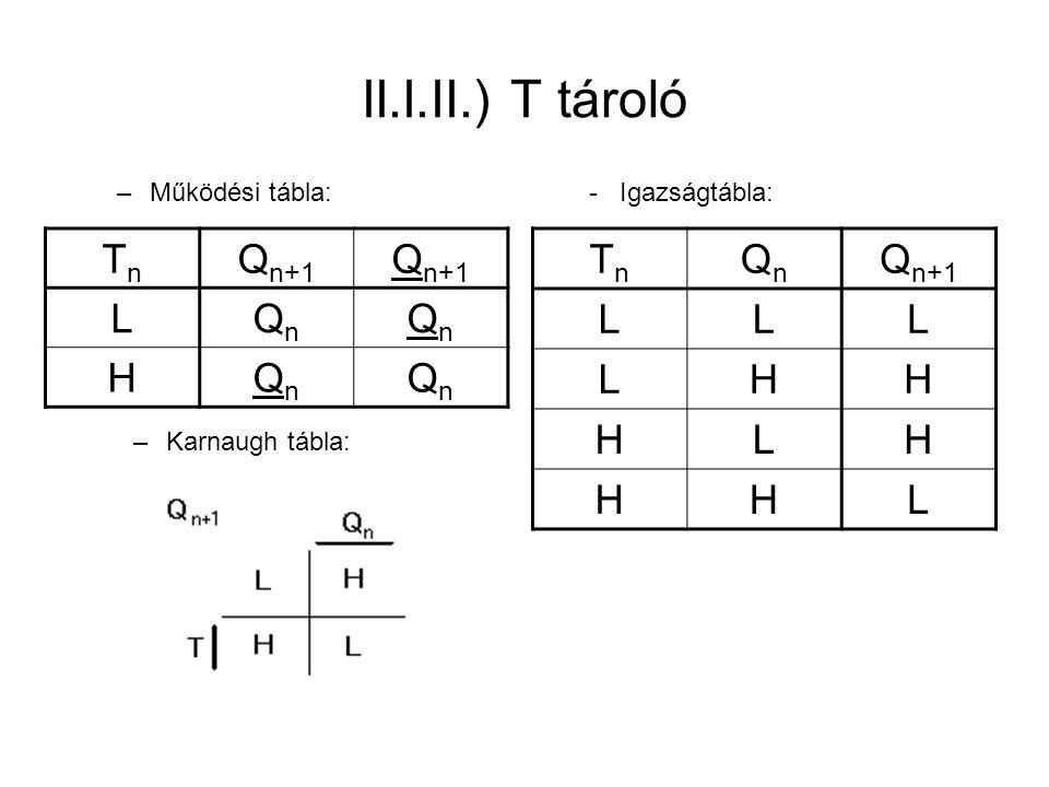 II.I.II.) T tároló TnTn QnQn Q n+1 LLL LHH HLH HHL –Működési tábla:- Igazságtábla: –Karnaugh tábla: TnTn Q n+1 LQnQn QnQn HQnQn QnQn