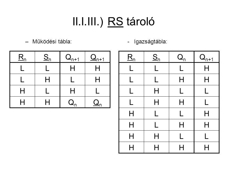 II.I.III.) RS tároló RnRn SnSn QnQn Q n+1 LLLH LLHH LHLL LHHL HLLH HLHH HHLL HHHH –Működési tábla:- Igazságtábla: RnRn SnSn Q n+1 LLHH LHLH HLHL HHQnQ